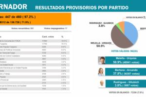 TDF Elecciones 2019: Los resultados oficiales en todos los estamentos