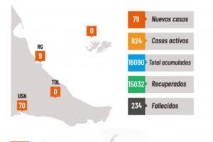 Solo 9 nuevos casos de coronavirus en Río Grande